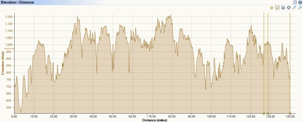 Here is the elevation change through mile 140 when my Garmin died.